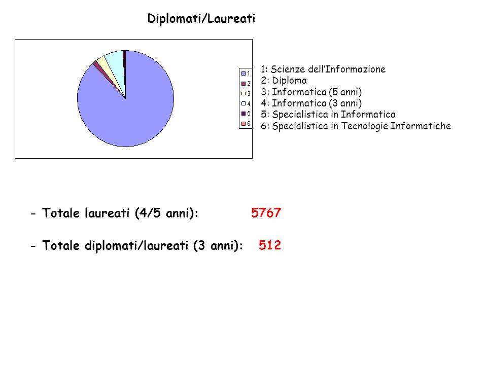 - Totale laureati (4/5 anni): 5767
