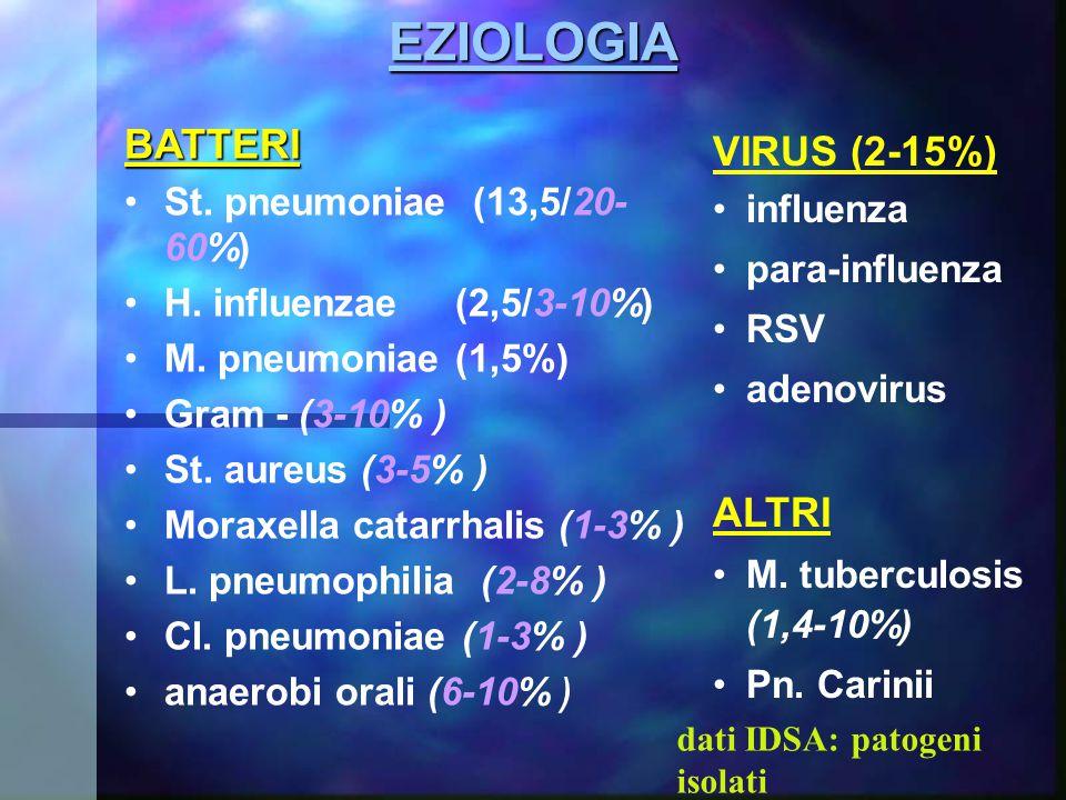 EZIOLOGIA BATTERI VIRUS (2-15%) ALTRI St. pneumoniae (13,5/20-60%)