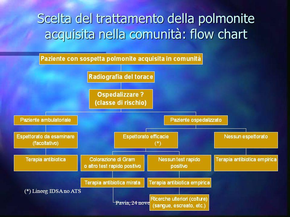 Scelta del trattamento della polmonite acquisita nella comunità: flow chart