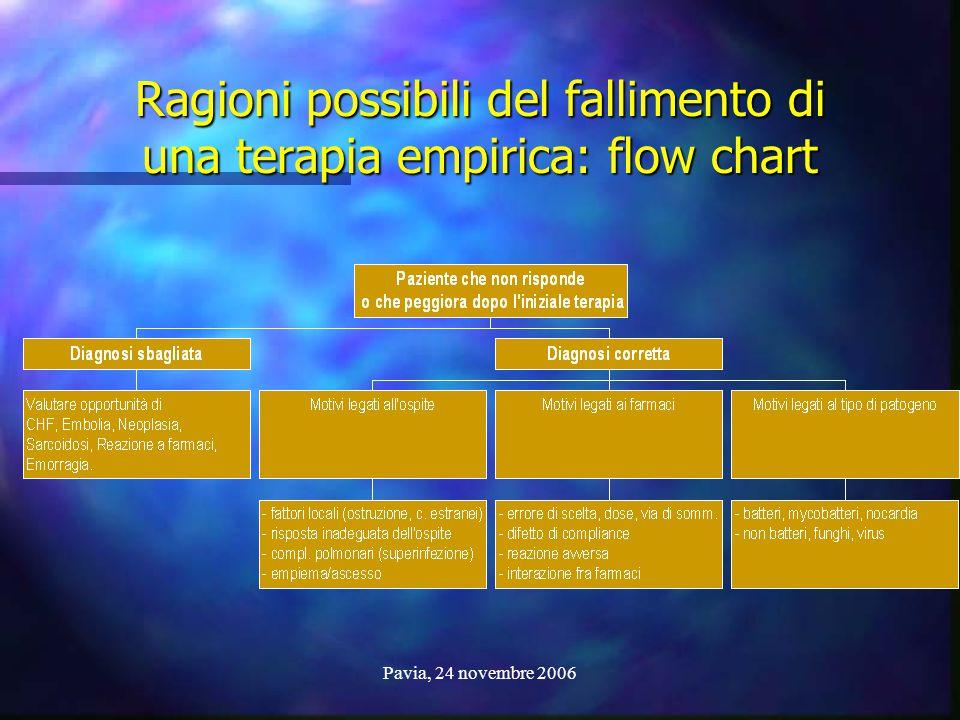 Ragioni possibili del fallimento di una terapia empirica: flow chart