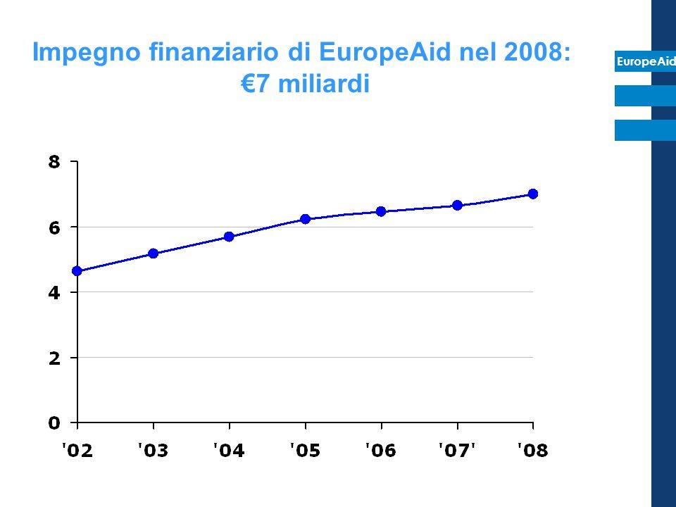 Impegno finanziario di EuropeAid nel 2008: