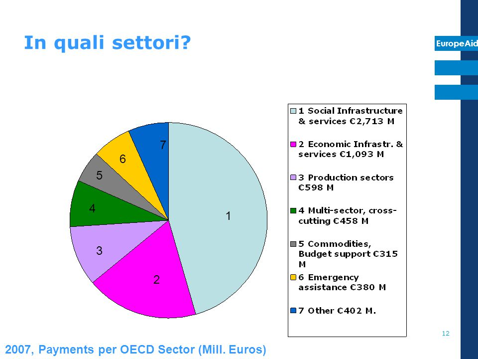 2007, Payments per OECD Sector (Mill. Euros)