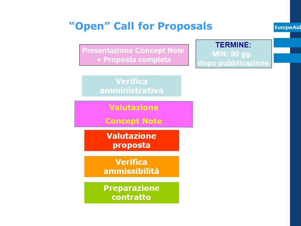 Open Call for Proposals