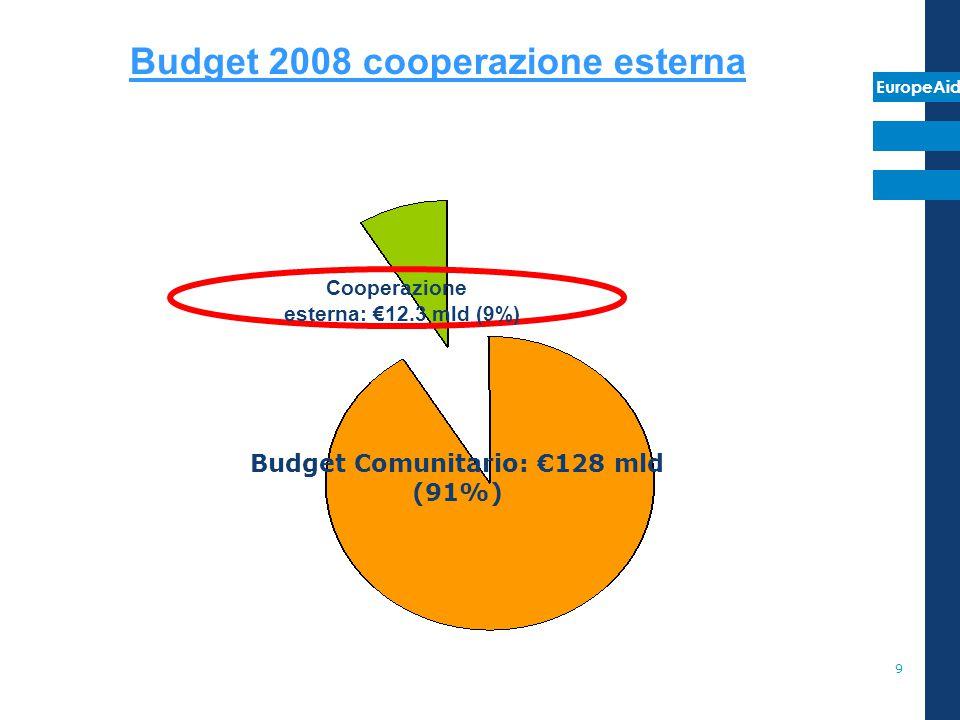 Budget 2008 cooperazione esterna Budget Comunitario: €128 mld (91%)
