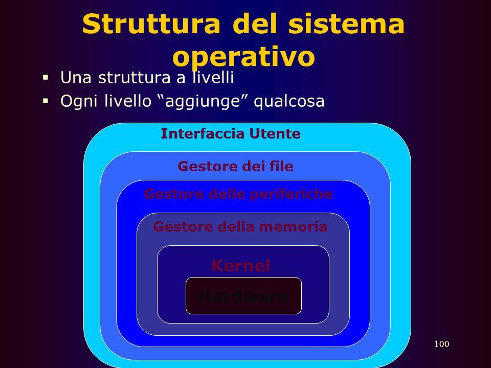 Struttura del sistema operativo