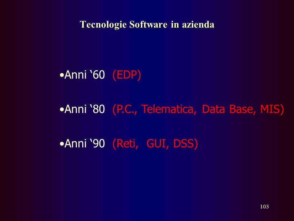 Tecnologie Software in azienda