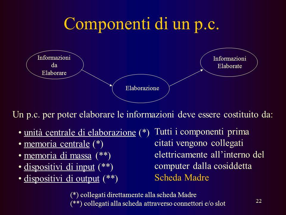 Componenti di un p.c. Informazioni. da. Elaborare. Informazioni. Elaborate. Elaborazione.