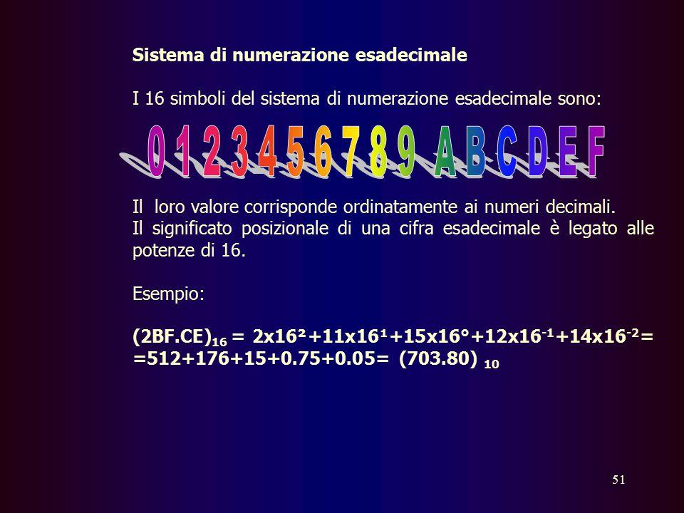 0 1 2 3 4 5 6 7 8 9 A B C D E F Sistema di numerazione esadecimale