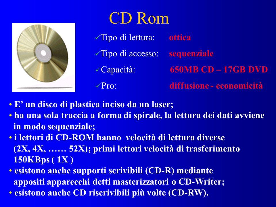 CD Rom Tipo di lettura: ottica Tipo di accesso: sequenziale