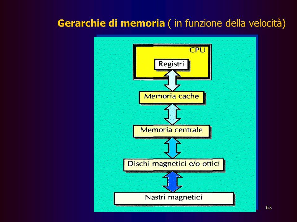 Gerarchie di memoria ( in funzione della velocità)
