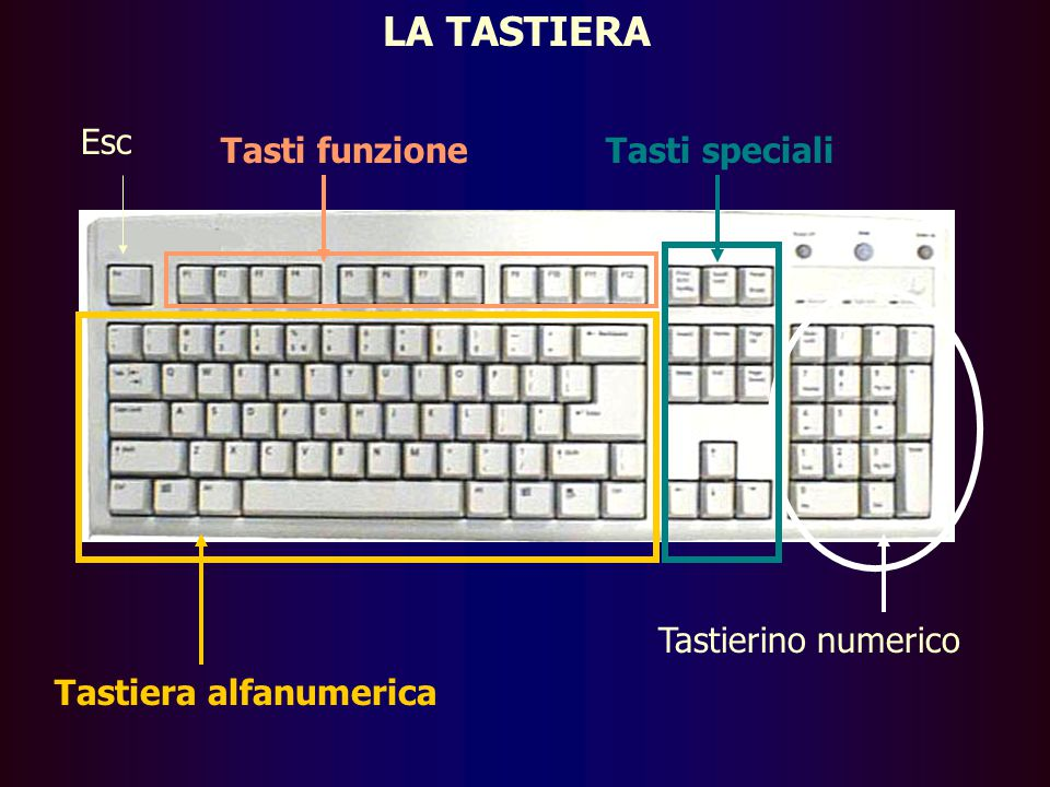 LA TASTIERA Esc Tasti funzione Tasti speciali Tastierino numerico
