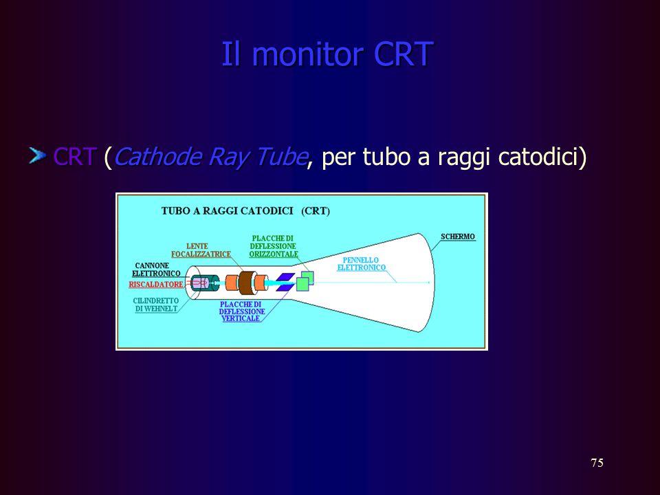 Il monitor CRT CRT (Cathode Ray Tube, per tubo a raggi catodici)