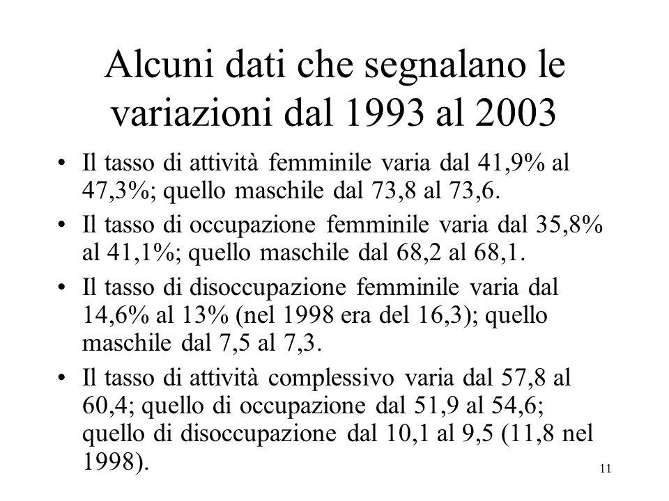 Alcuni dati che segnalano le variazioni dal 1993 al 2003