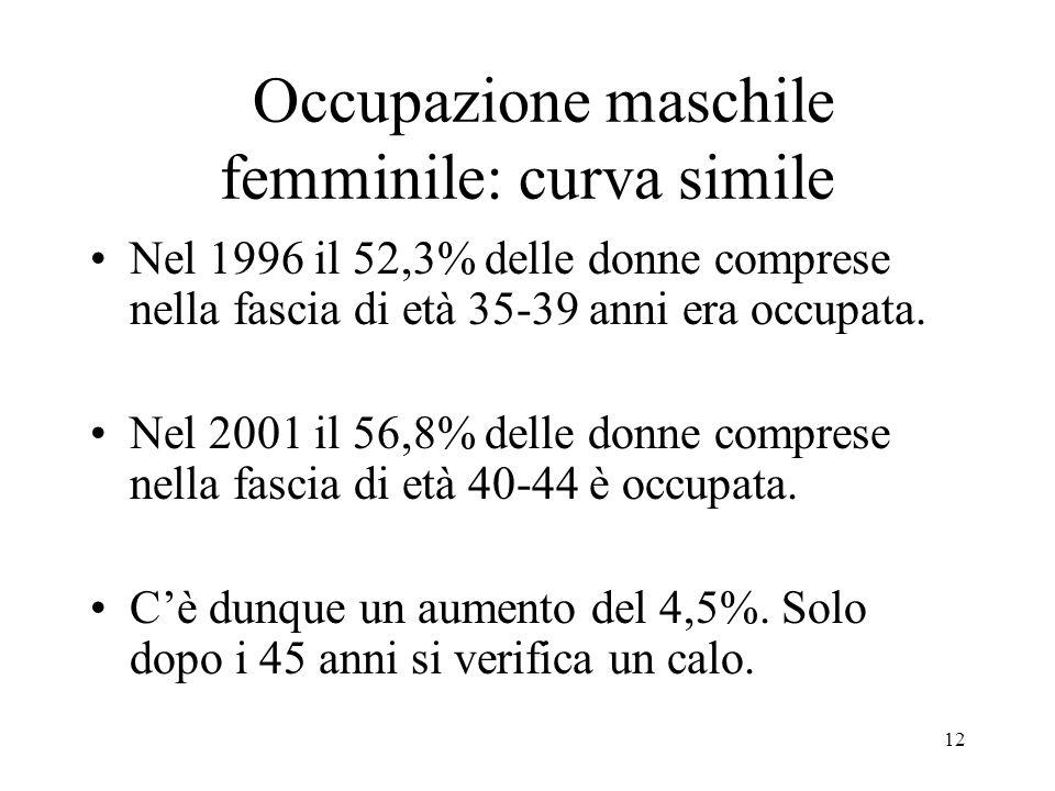 Occupazione maschile femminile: curva simile