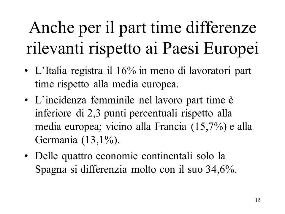 Anche per il part time differenze rilevanti rispetto ai Paesi Europei