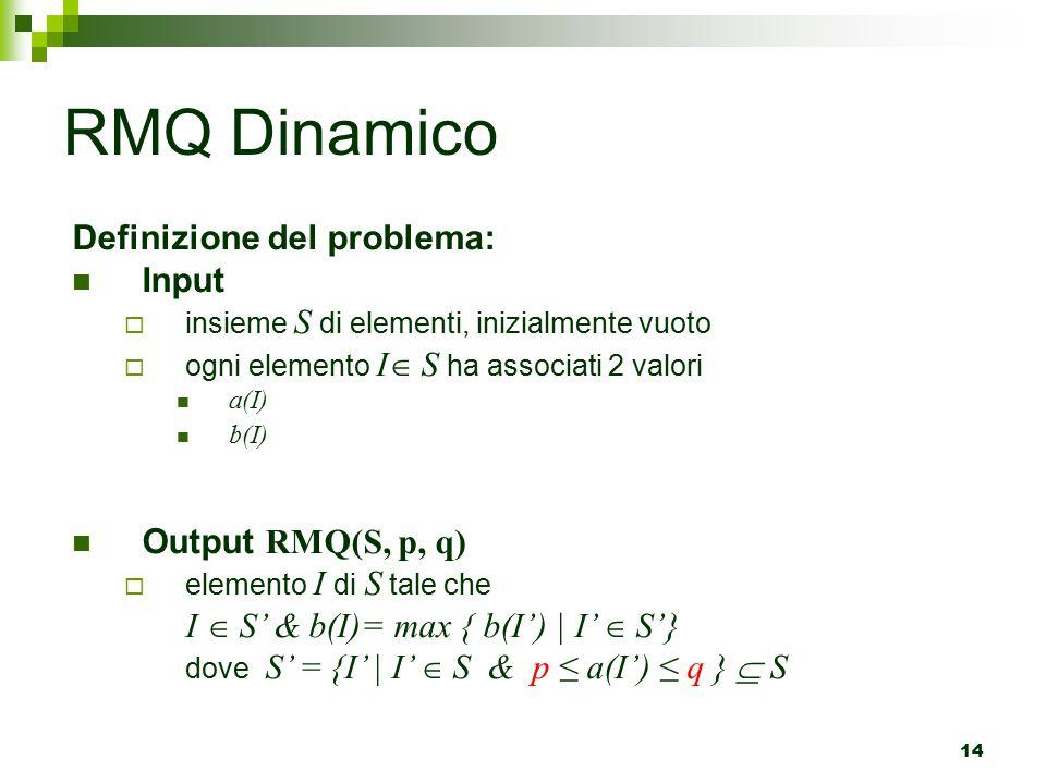 RMQ Dinamico Definizione del problema: Input Output RMQ(S, p, q)
