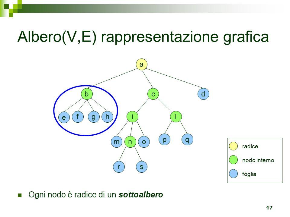 Albero(V,E) rappresentazione grafica