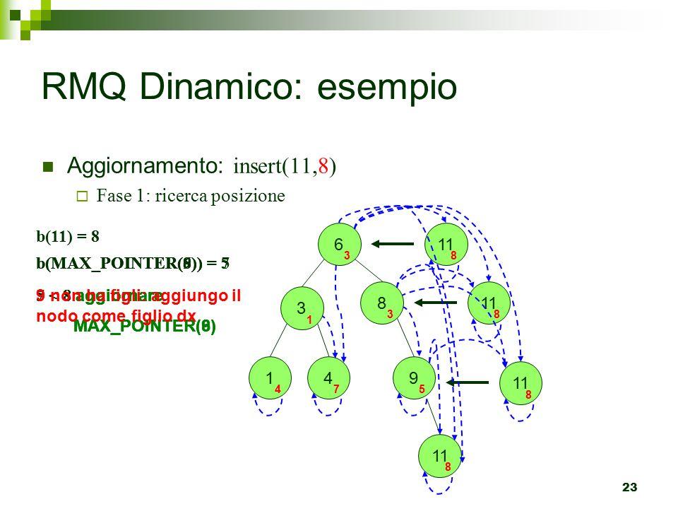 RMQ Dinamico: esempio Aggiornamento: insert(11,8)