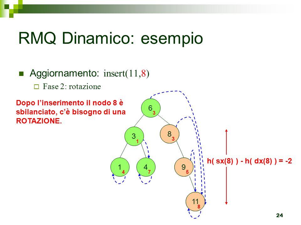 RMQ Dinamico: esempio Aggiornamento: insert(11,8) Fase 2: rotazione