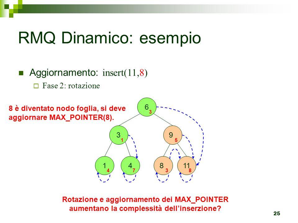 RMQ Dinamico: esempio Aggiornamento: insert(11,8) Fase 2: rotazione 6