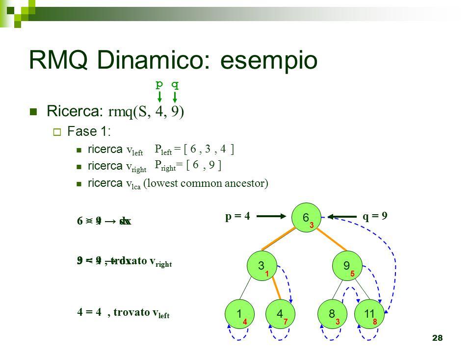 RMQ Dinamico: esempio Ricerca: rmq(S, 4, 9) Fase 1: p q ricerca vleft