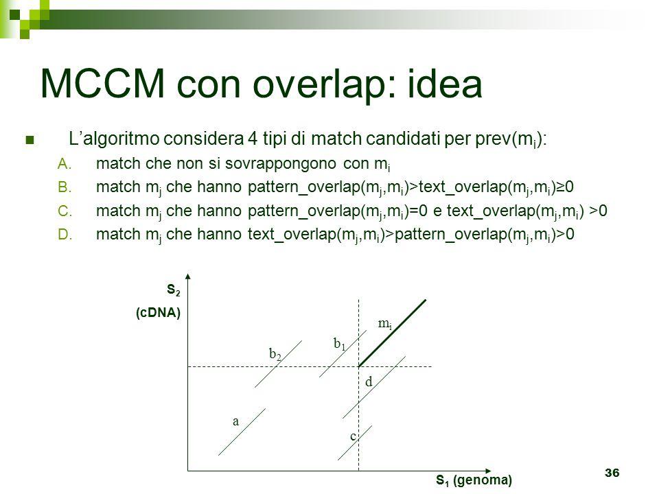MCCM con overlap: idea L'algoritmo considera 4 tipi di match candidati per prev(mi): match che non si sovrappongono con mi.