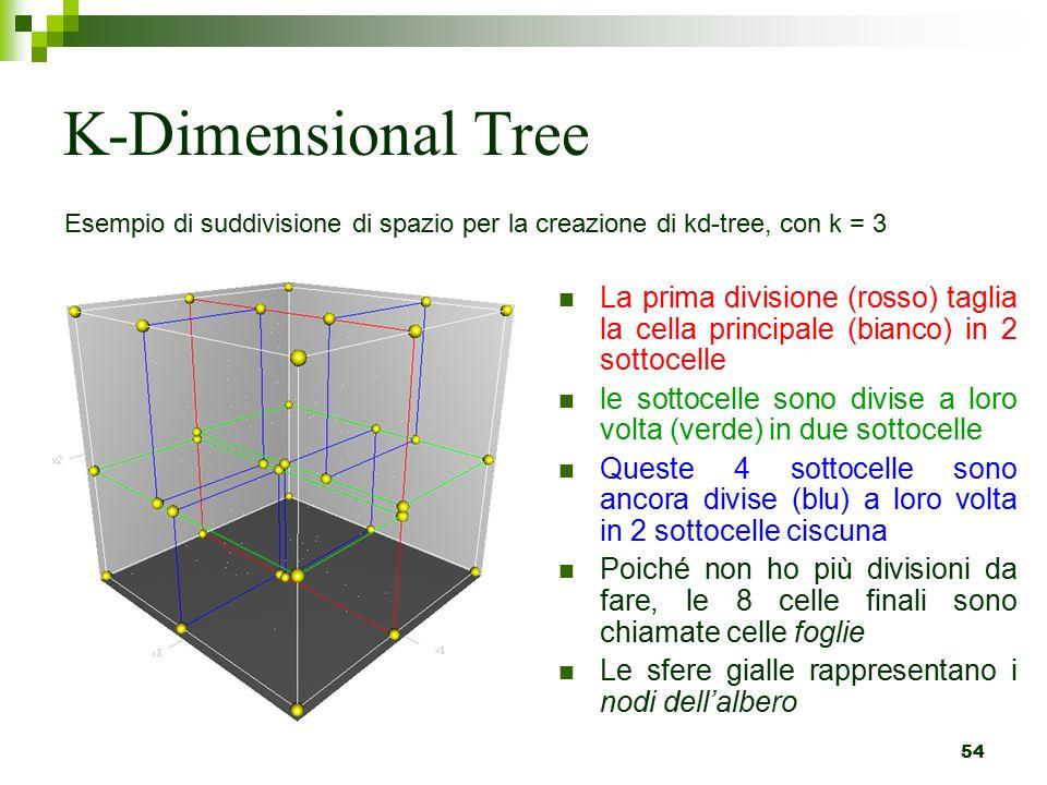 K-Dimensional Tree Esempio di suddivisione di spazio per la creazione di kd-tree, con k = 3.