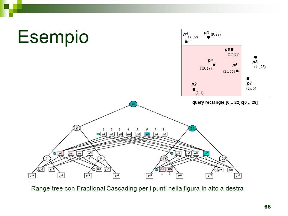Esempio Range tree con Fractional Cascading per i punti nella figura in alto a destra