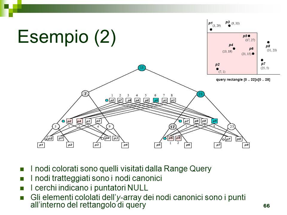 Esempio (2) I nodi colorati sono quelli visitati dalla Range Query