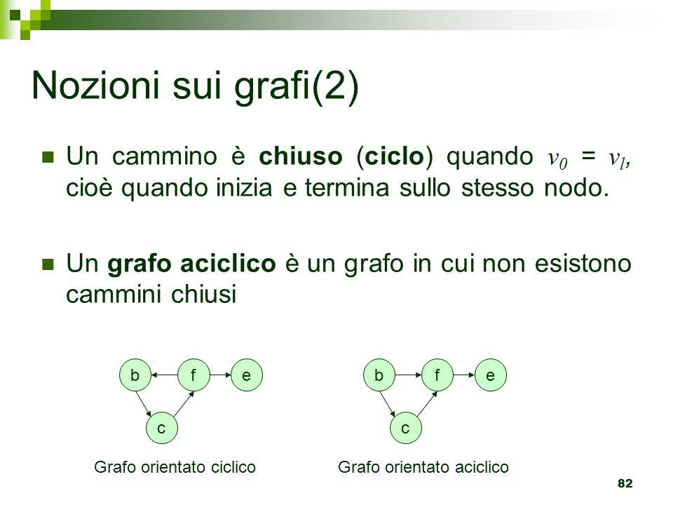 Nozioni sui grafi(2) Un cammino è chiuso (ciclo) quando v0 = vl, cioè quando inizia e termina sullo stesso nodo.
