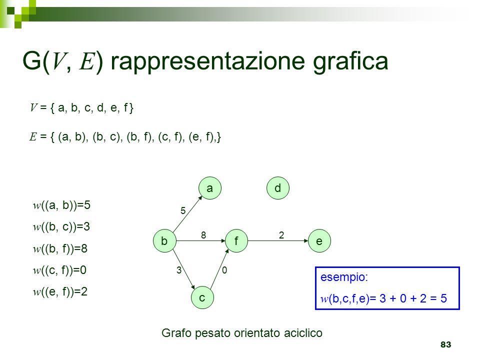G(V, E) rappresentazione grafica