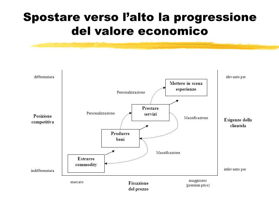 Spostare verso l'alto la progressione del valore economico