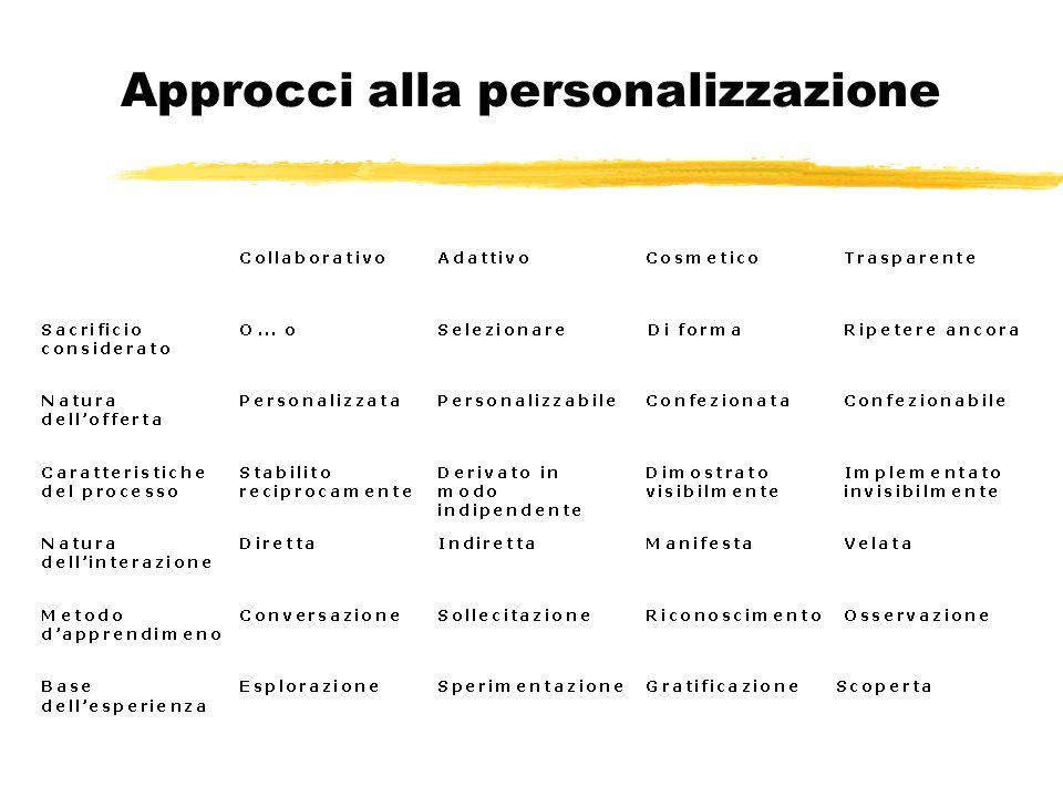 Approcci alla personalizzazione