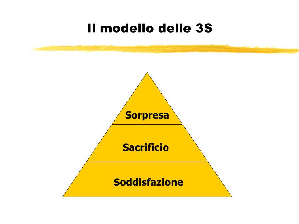 Il modello delle 3S Sorpresa Sacrificio Soddisfazione