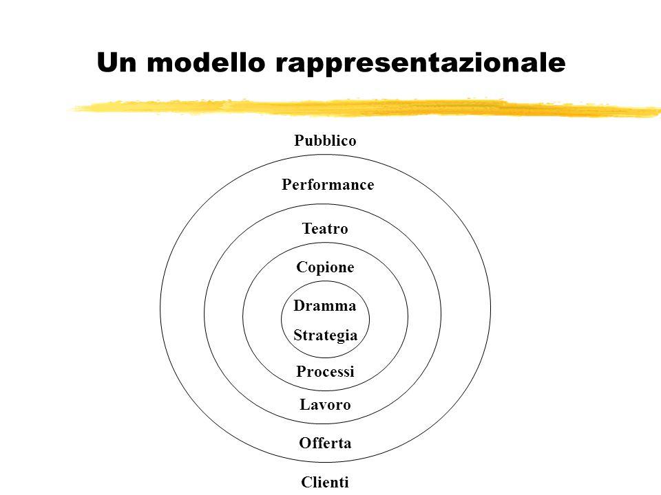 Un modello rappresentazionale