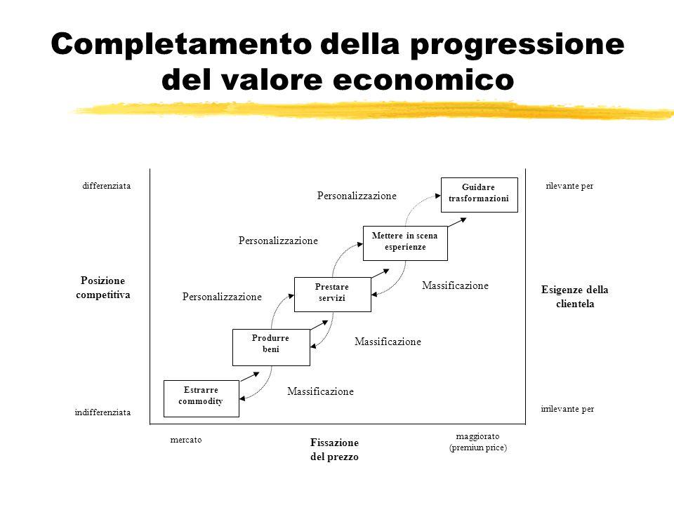 Completamento della progressione del valore economico
