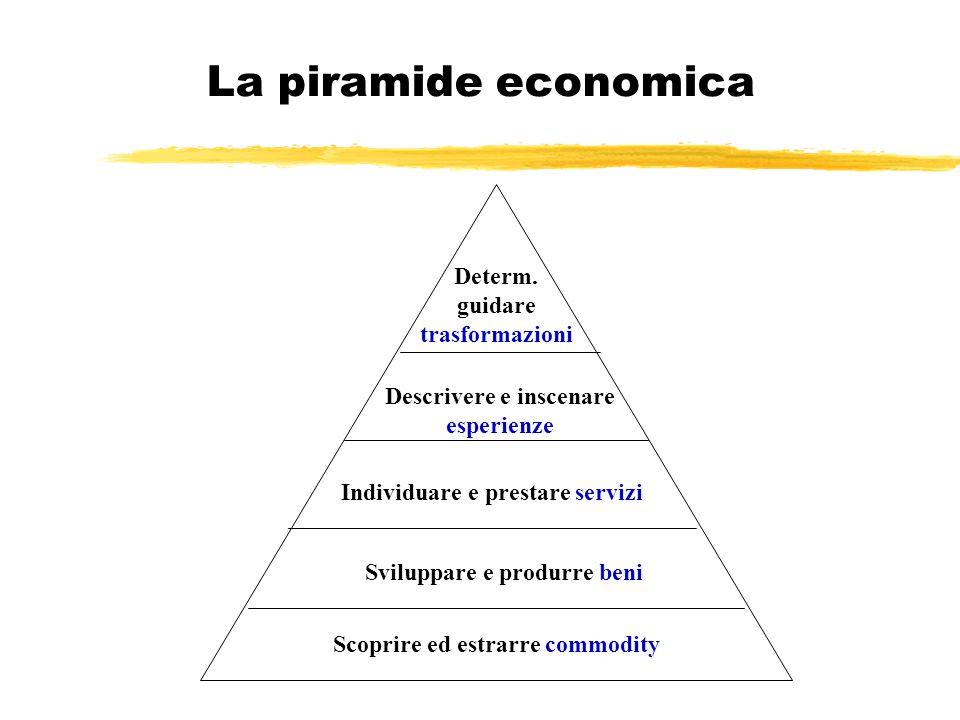 La piramide economica Determ. guidare trasformazioni