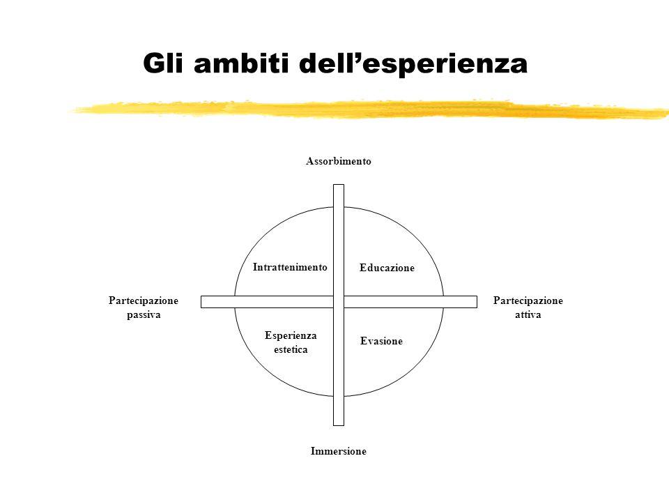 Gli ambiti dell'esperienza