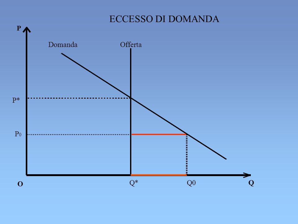 ECCESSO DI DOMANDA P Domanda Offerta P* P0 O Q* Q0 Q