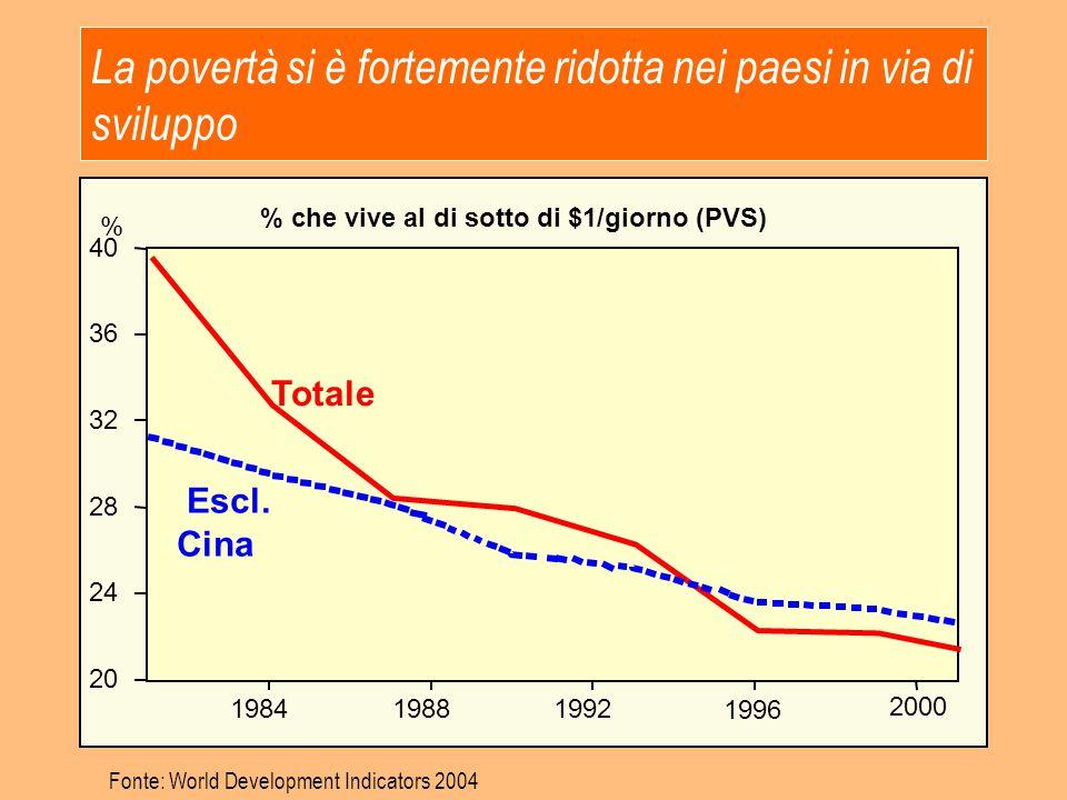 La povertà si è fortemente ridotta nei paesi in via di sviluppo
