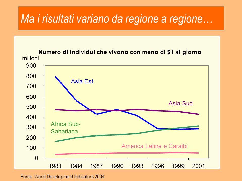 Ma i risultati variano da regione a regione…