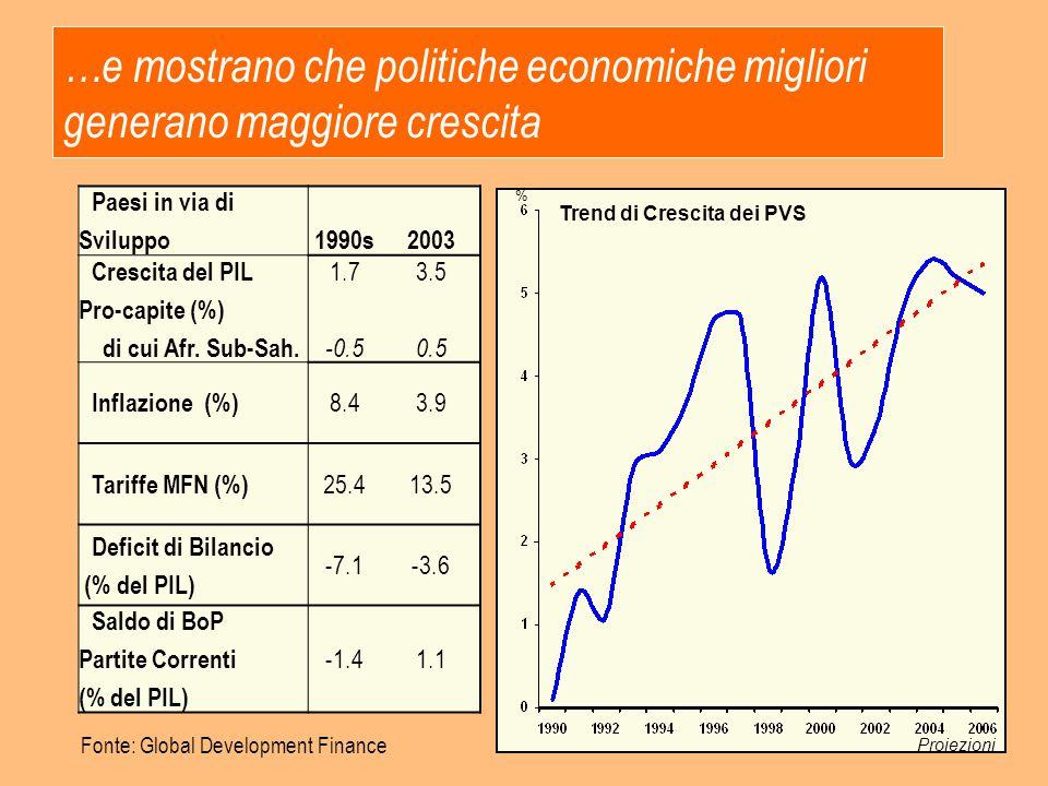 …e mostrano che politiche economiche migliori generano maggiore crescita