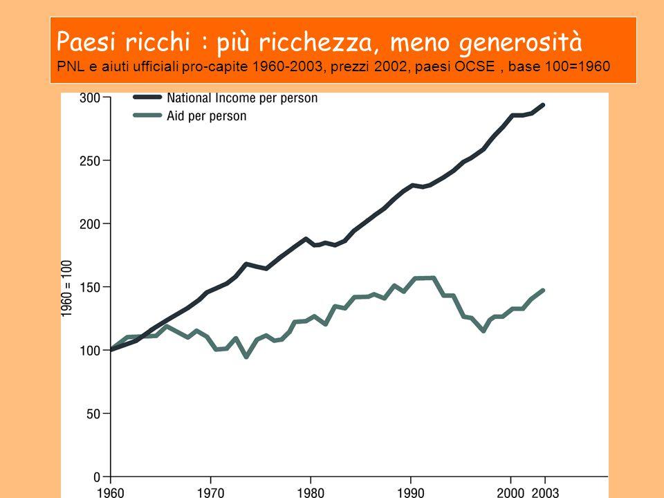 Paesi ricchi : più ricchezza, meno generosità PNL e aiuti ufficiali pro-capite 1960-2003, prezzi 2002, paesi OCSE , base 100=1960