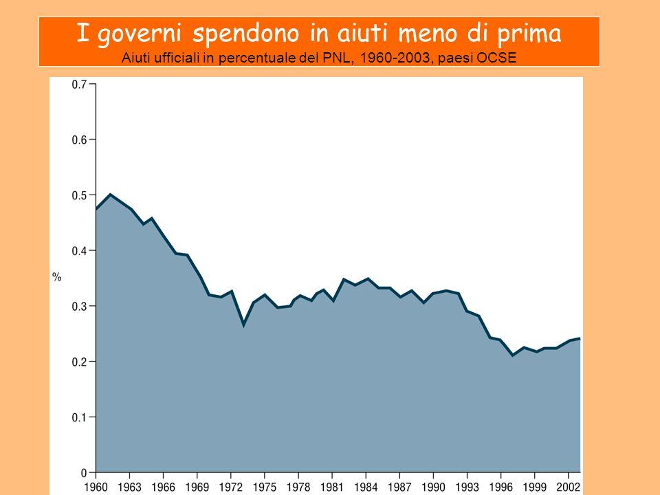 I governi spendono in aiuti meno di prima Aiuti ufficiali in percentuale del PNL, 1960-2003, paesi OCSE