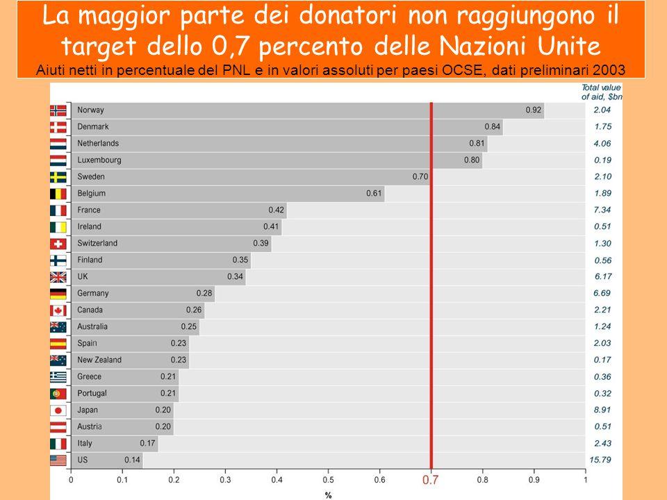 La maggior parte dei donatori non raggiungono il target dello 0,7 percento delle Nazioni Unite Aiuti netti in percentuale del PNL e in valori assoluti per paesi OCSE, dati preliminari 2003