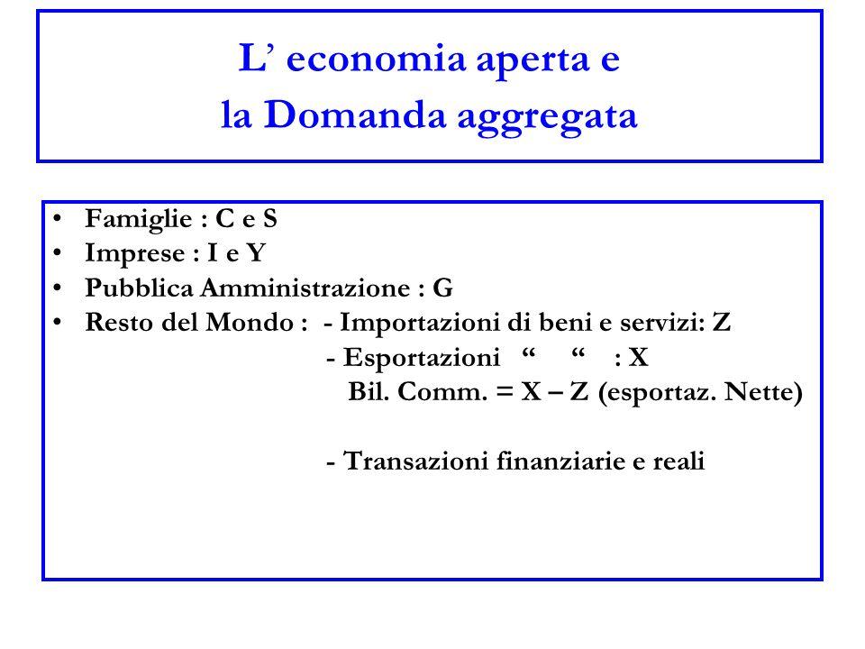 L' economia aperta e la Domanda aggregata