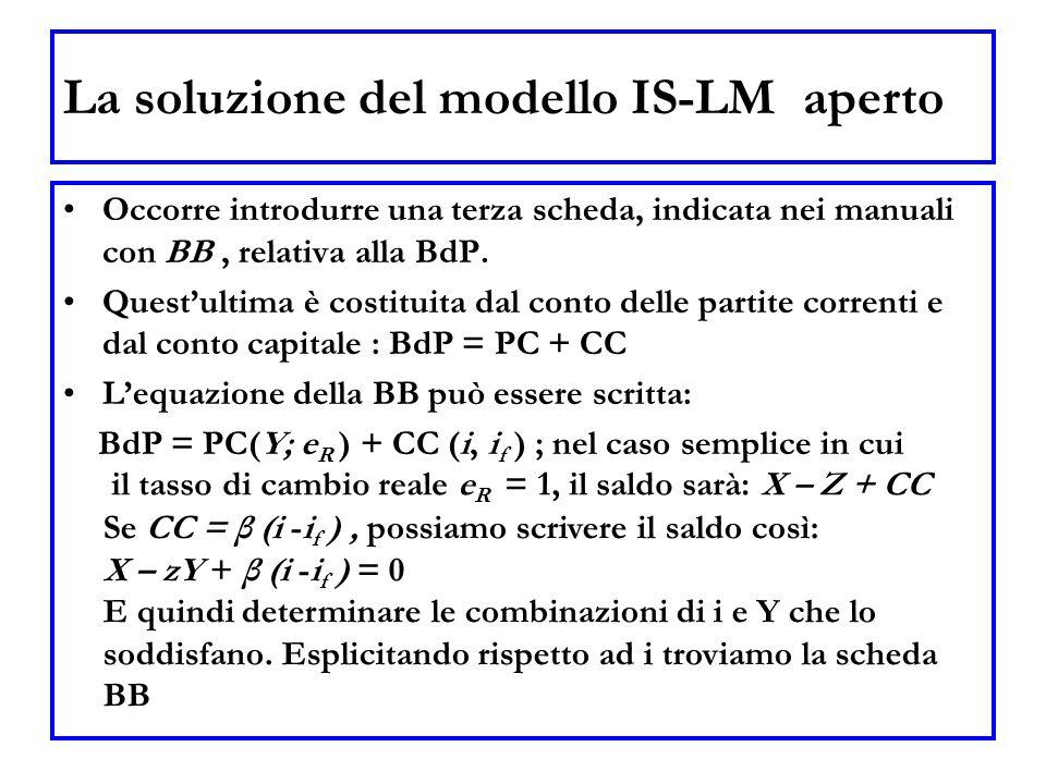 La soluzione del modello IS-LM aperto