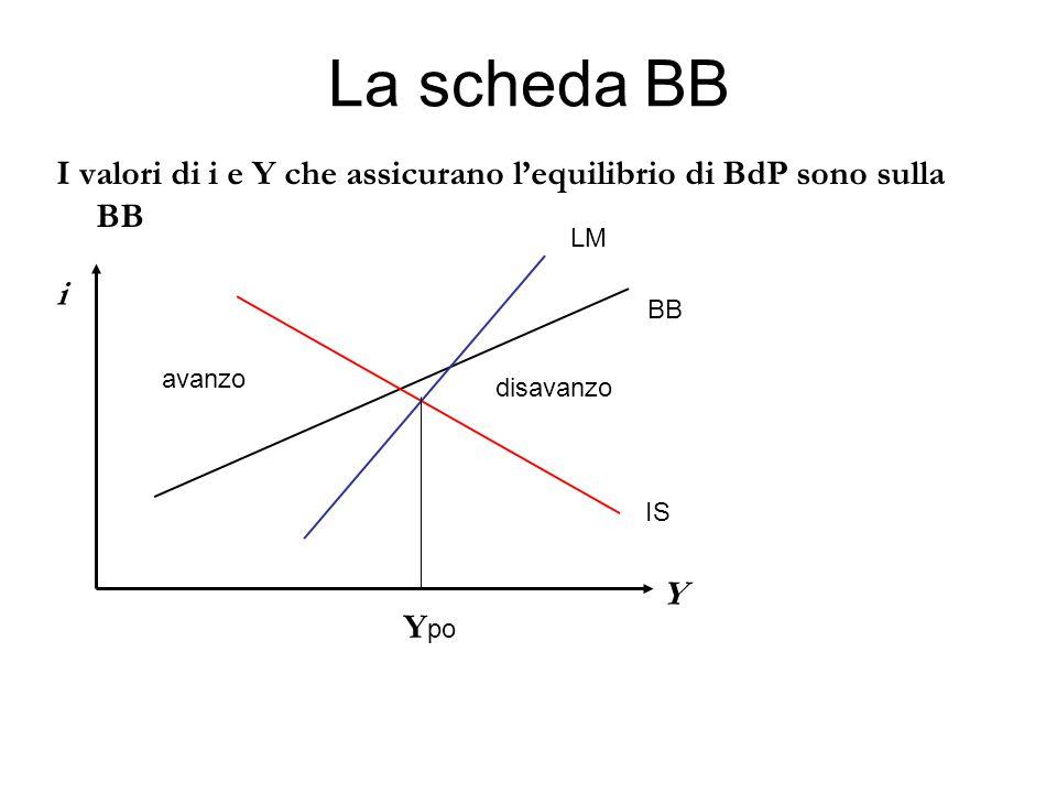 La scheda BB I valori di i e Y che assicurano l'equilibrio di BdP sono sulla BB. LM. i. BB. avanzo.