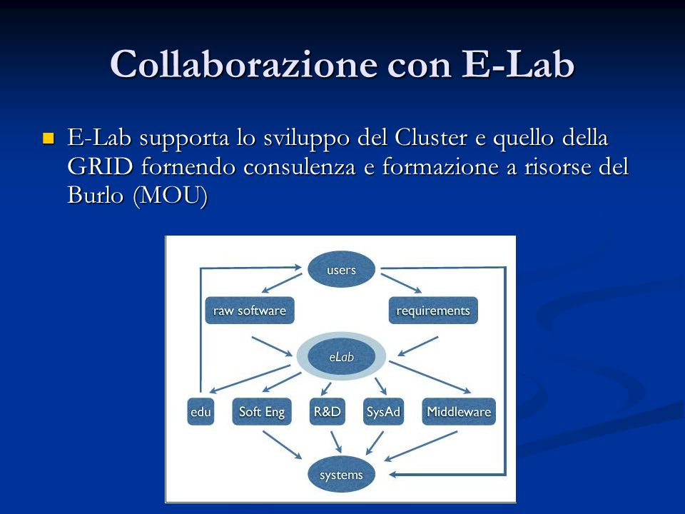 Collaborazione con E-Lab