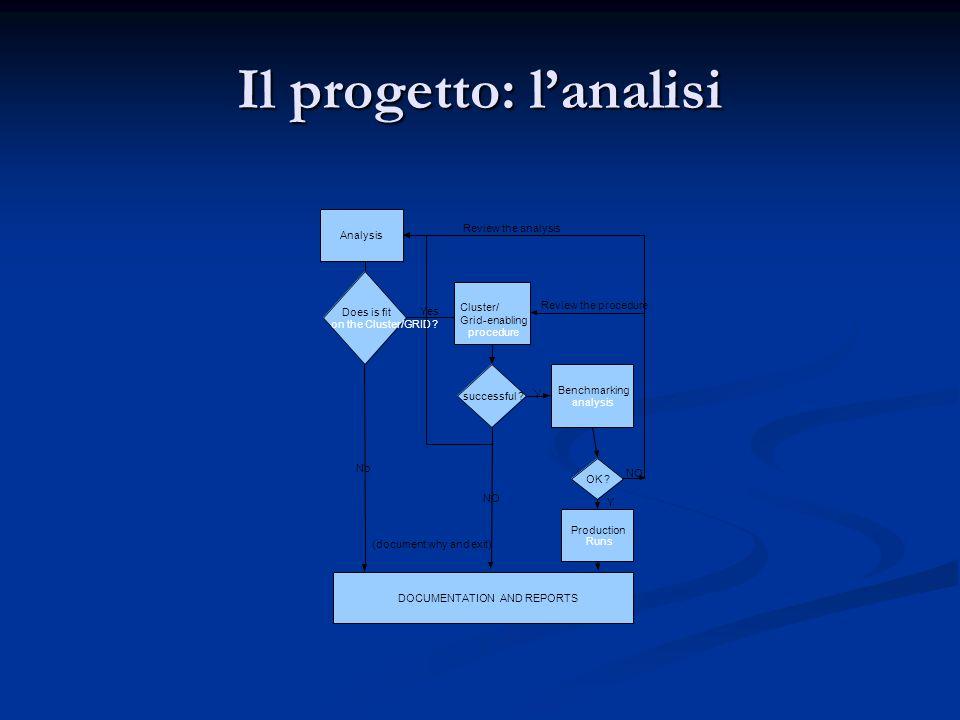 Il progetto: l'analisi